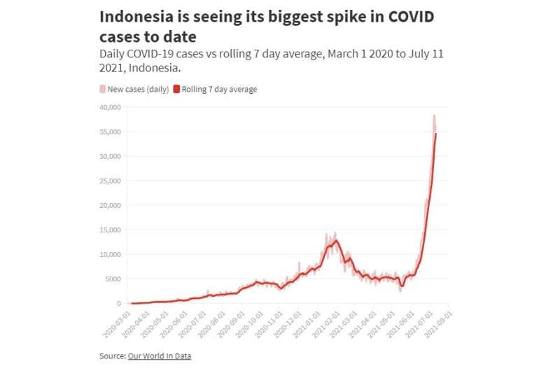 Indonesia records its highest increase in COVID cases –– and numbers are likely to rise again before they fall