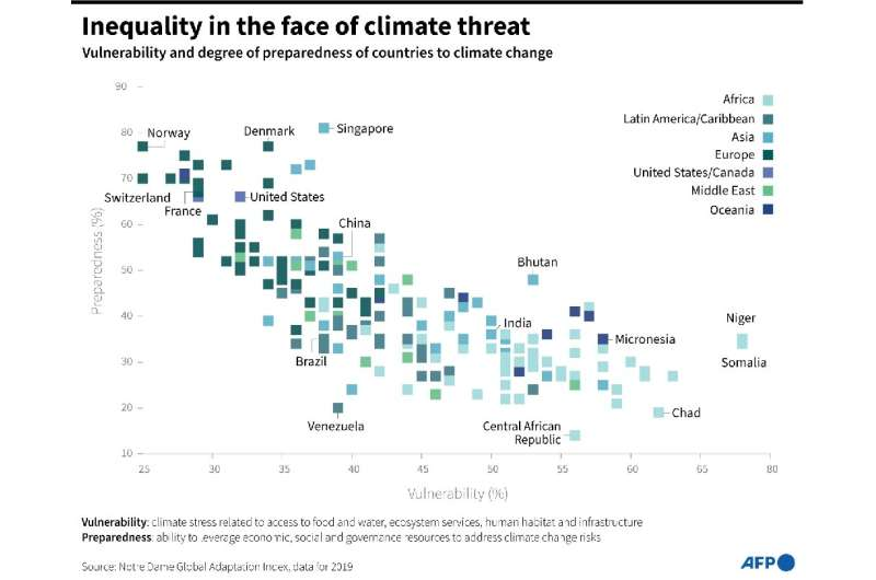 Inequality in the face of climate threat