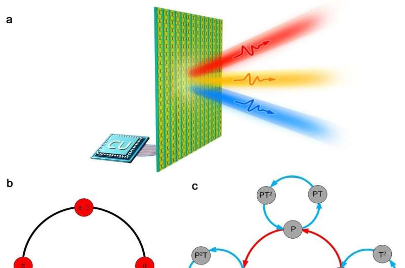 Information transition mechanisms of spatiotemporal metasurfaces