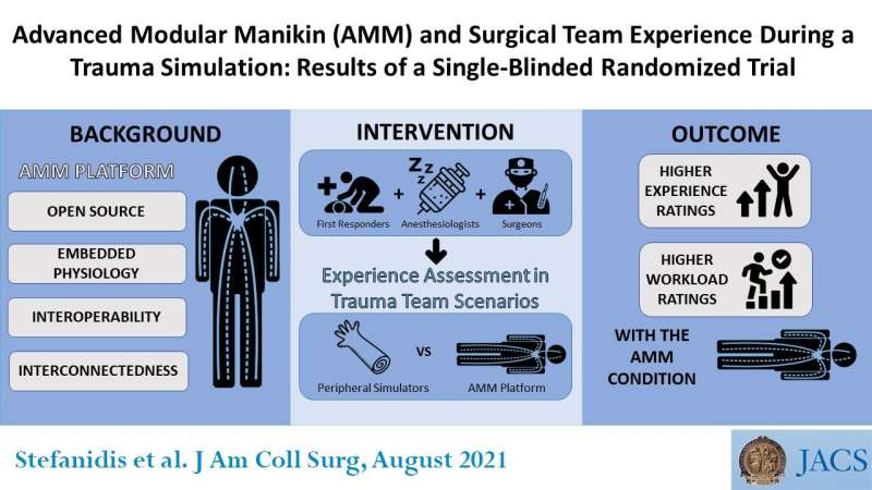 Innovative surgical simulator is a significant advance in training trauma teams