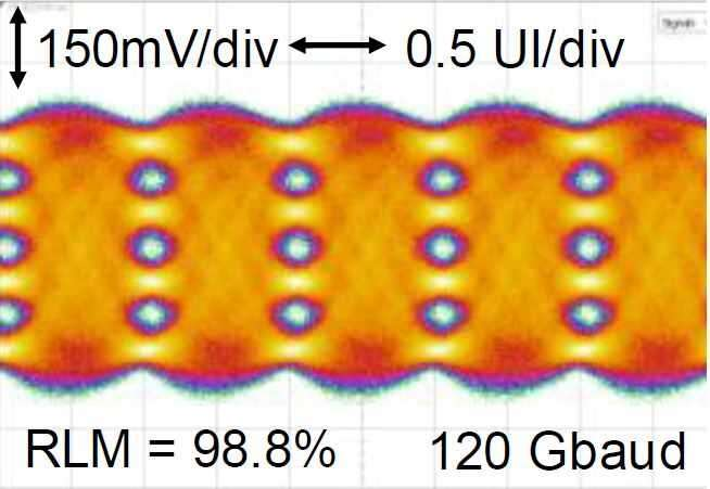 Innovative transmitter IC architecture enables >80GHz analog output bandwidth