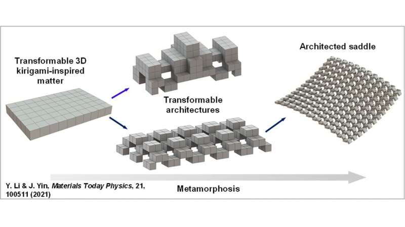 Inspired by metamorphosis, researchers create materials for shape-shifting architecture