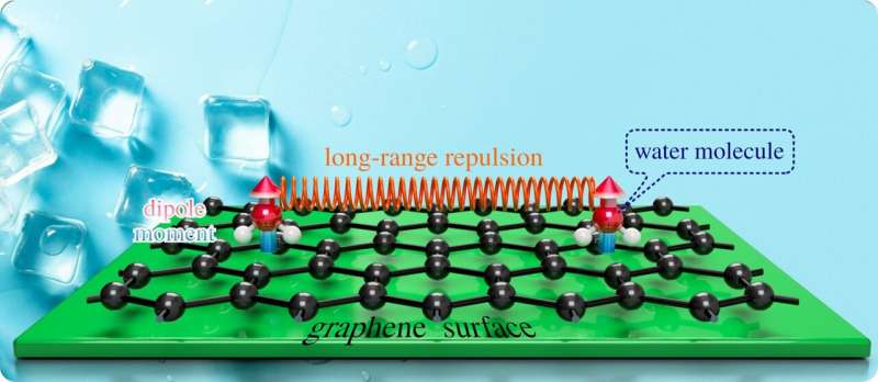 International research team discovers that it takes some heat to form ice on graphene.