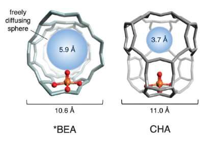 International team of scientists turns methane into methanol at room temperature