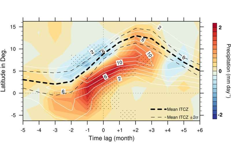 Intertropical Convergence Zone limits climate predictions in the tropical Atlantic