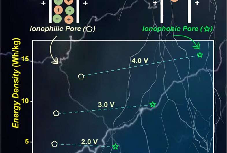 Ionophobic electrode boosts energy storage performance