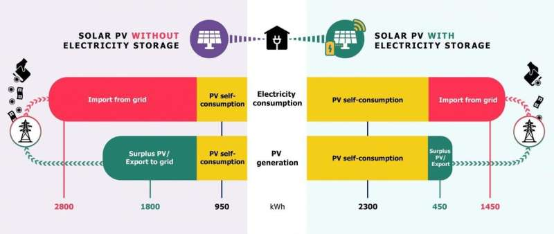 Is it worth investing in solar PV with batteries at home?