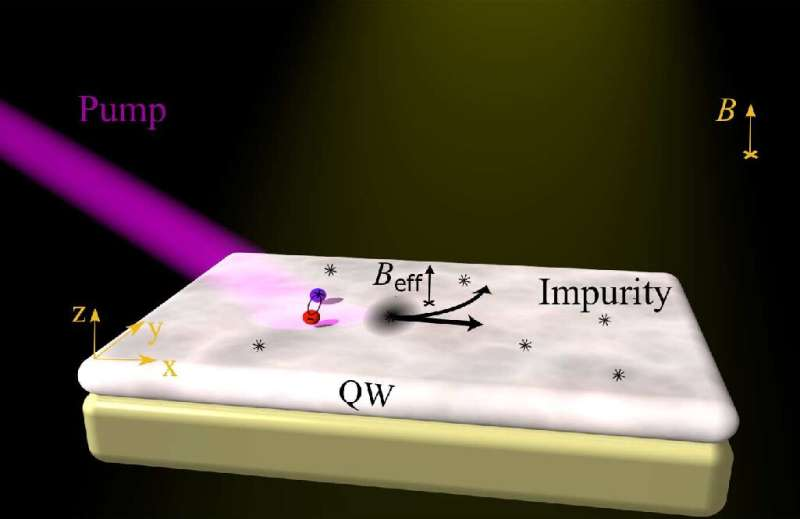 ITMO Physicists Discover New Physical Effect