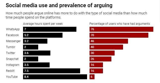 Ce n'est pas seulement un mauvais comportement - pourquoi la conception des médias sociaux rend difficile les désaccords constructifs en ligne