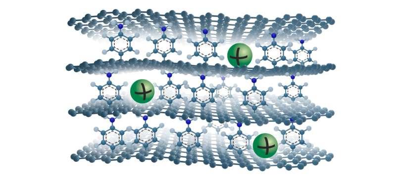 Janus graphene opens doors to sustainable sodium-ion batteries