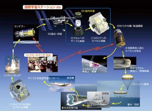 JAXA using water bottle technology for sample-return missions from the ISS