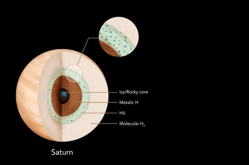 Johns Hopkins scientists model Saturn's interior