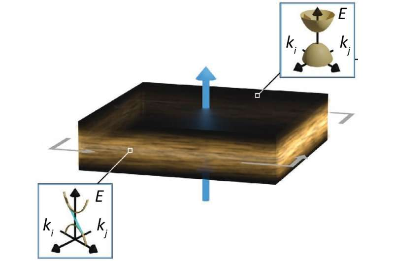 Joining topological insulators with magnetic materials for energy-efficient electronics