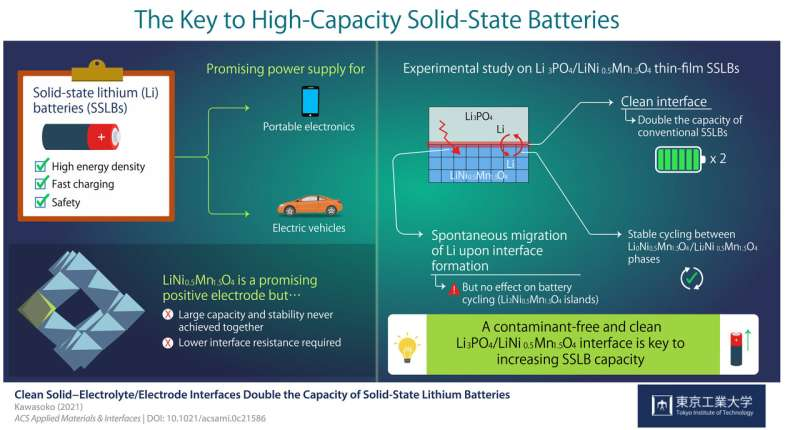 Keeping a clean path: Doubling the capacity of solid-state lithium batteries