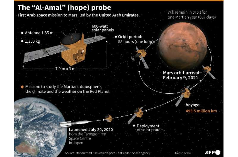 "Key data on the UAE's ""Hope"" probe and its journey to Mars"
