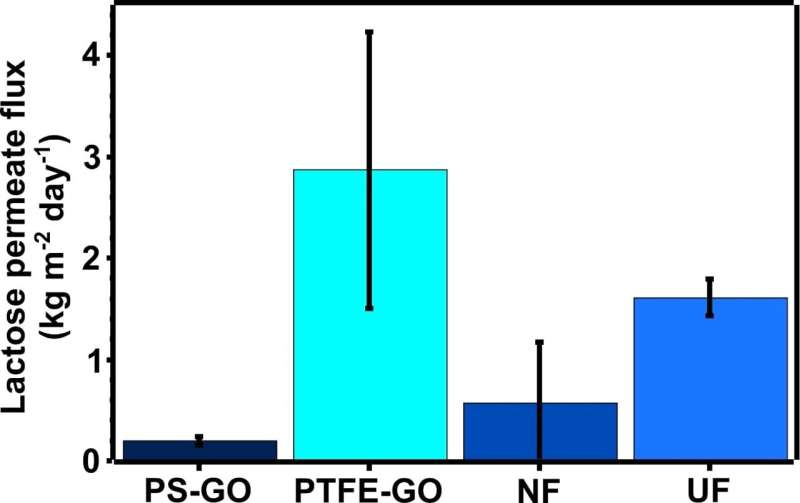 Lactose-free milk with graphene oxide based nano filtration membranes
