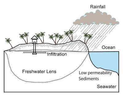 Lake formation and expansion due to sea-level rise causes freshwater resource depletion on small islands