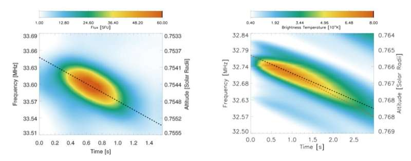 Langmuir wave motion observed in the most intense radio sources in the sky
