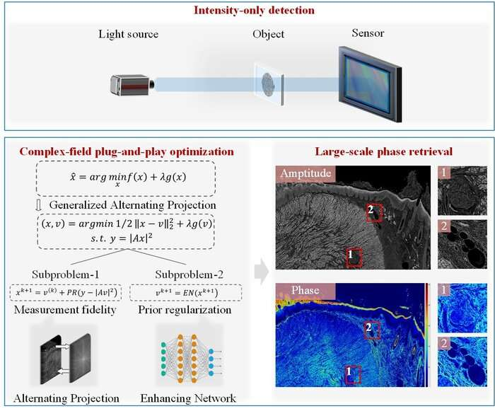 Large-scale phase retrieval