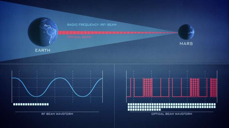 Laser Communications: Empowering More Data Than Ever Before