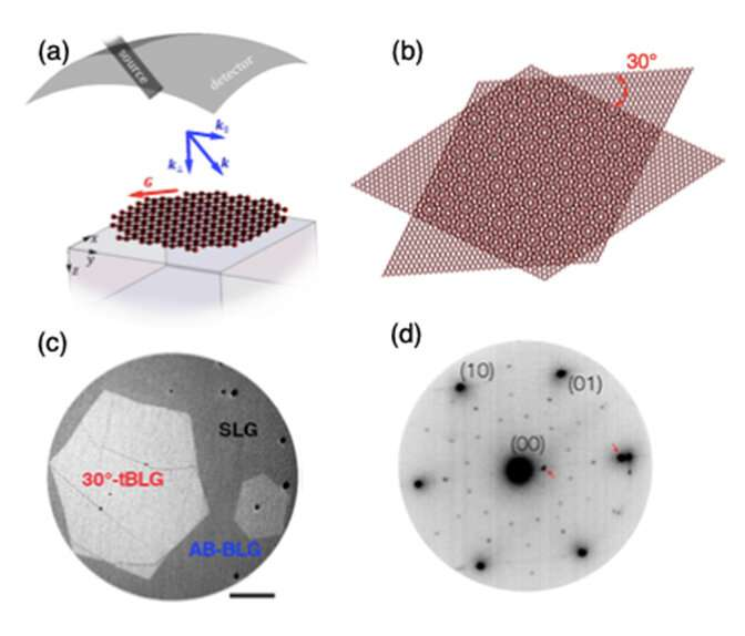 Layered graphene with a twist displays unique quantum confinement in 2D