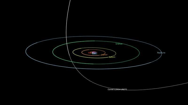 LCO discovers activity on largest comet ever found
