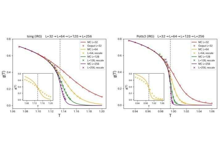 """Less is more? New take on machine learning helps us """"scale up"""" phase transitions"""