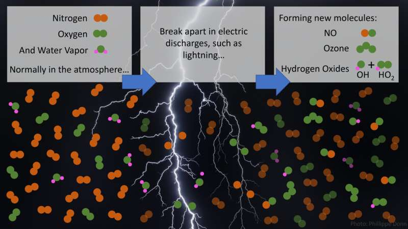 Lightning and subvisible discharges produce molecules that clean the atmosphere