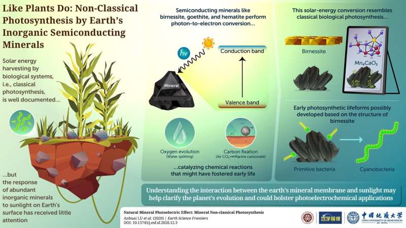 Like plants do: non-classical photosynthesis by earth's inorganic semiconducting minerals