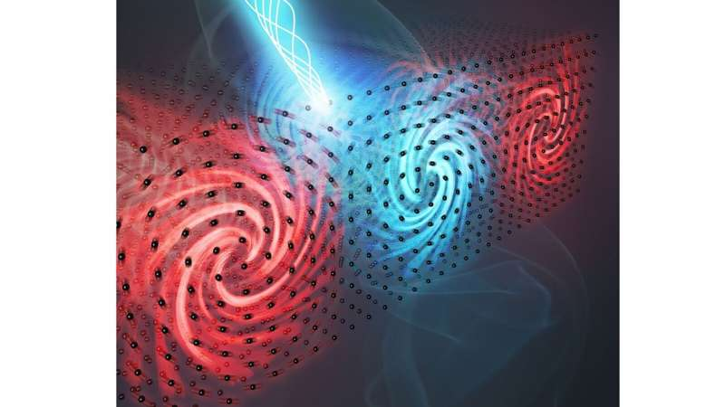Little swirling mysteries: New research uncovers dynamics of ultrasmall, ultrafast groups of atoms