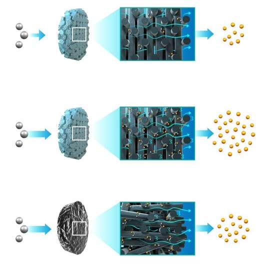 LLNL Optimizes Flow-Through Electrodes for Electrochemical Reactors with 3D Printing