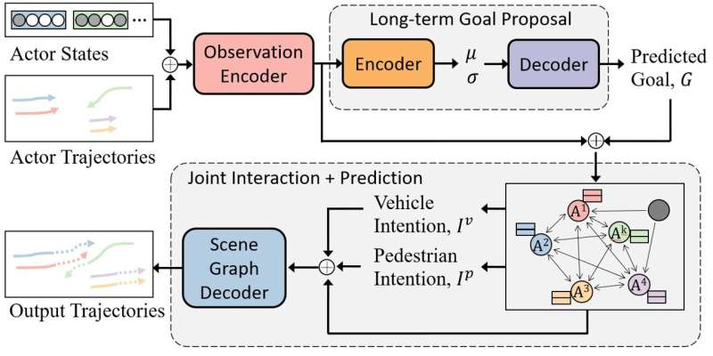 LOKI: A intention dataset to train models for pedestrian and vehicle trajectory prediction