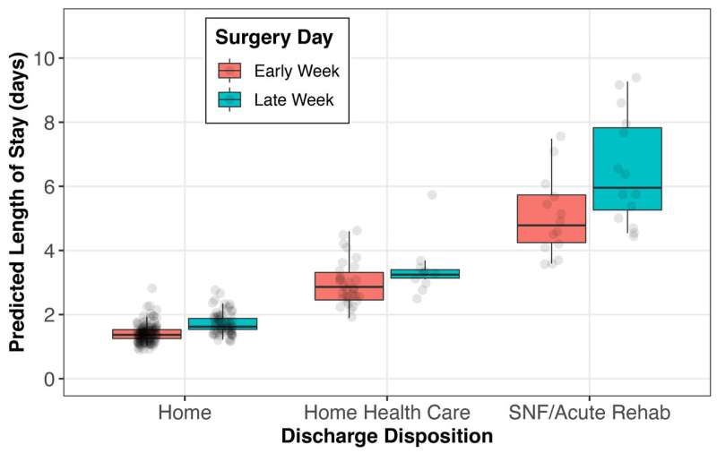 Longer stay, greater costs related to late-week laminectomy & discharge to specialty care