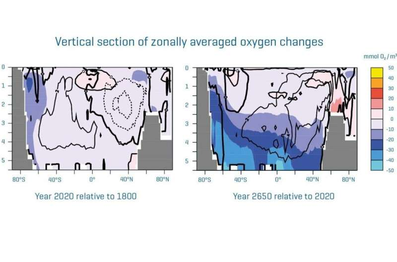 Long-term consequences of CO2 emissions