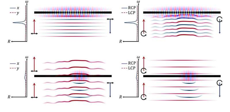 Looking at optical Fano resonances under a new light