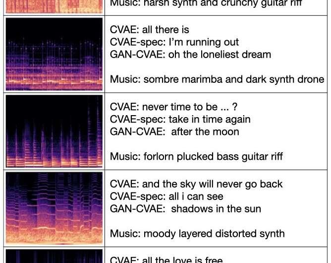 LyricJam: A system that can generate lyrics for live instrumental music