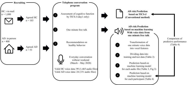 Machine learning algorithms used to detect Alzheimer's during phone conversations