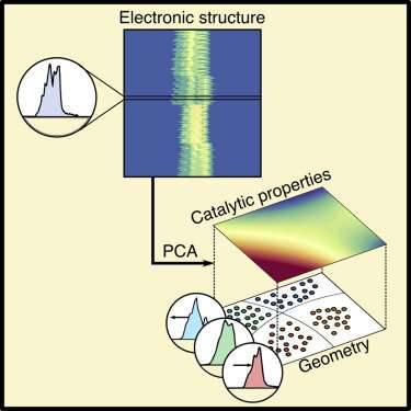Machine learning links material composition and performance in catalysts