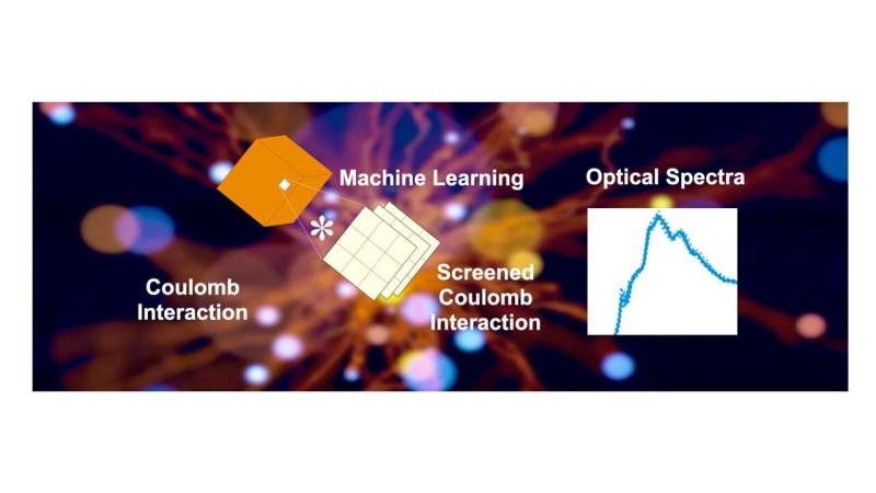 Machine learning provides a shortcut to simulate interactions in materials for solar energy harvesting