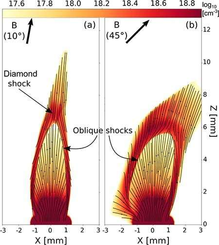 Magnetic fields drive astrophysical jet shapes