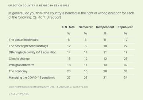 Os custos de saúde céticos da maioria cairão a qualquer momento assim que Biden começar a presidência