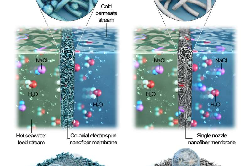 Making seawater drinkable in minutes