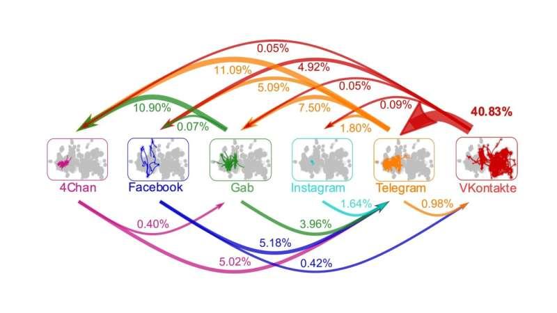 Malicious content exploits pathways between platforms to thrive online, subvert moderation