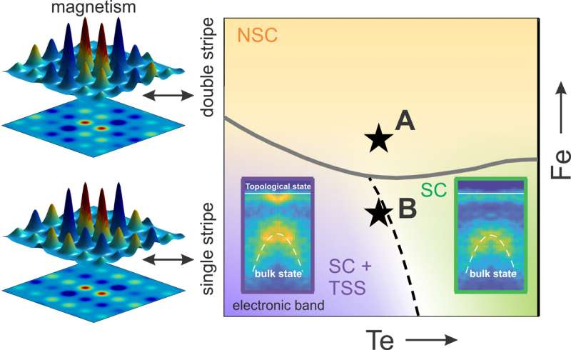 Mapping the electronic states in an exotic superconductor
