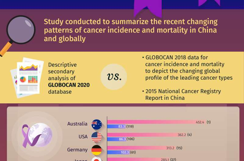 Mapping the paradigm shift of China's cancer burden for designing prevention strategies