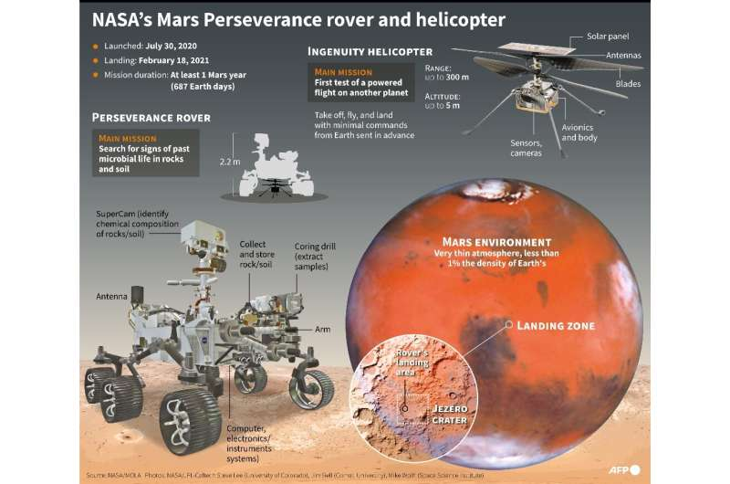 Mars Perseverance rover and landing