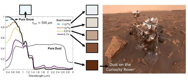 Martian snow is dusty, could potentially melt, new study shows