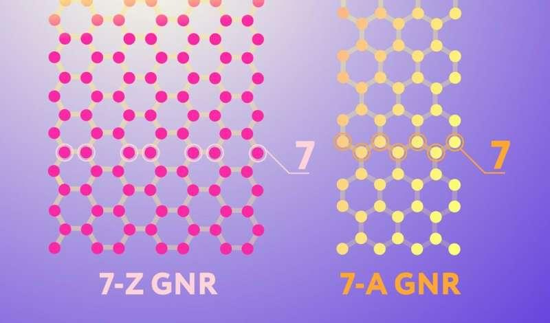 Material for future electronics: New method makes graphene nanoribbons easier to produce