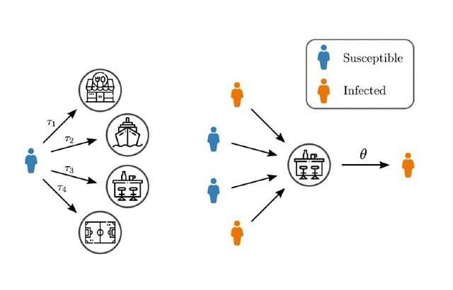 Mathematical model offers new insights into spread of epidemics