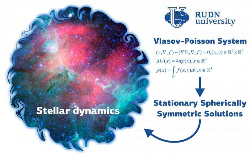 Mathematics developed new classes of stellar dynamics systems solutions